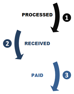 Reconciliation Reporting lifecycle